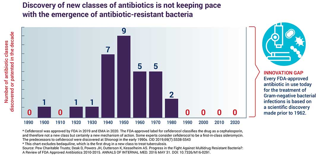 Antibiotic discovery not keeping pace